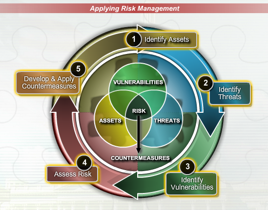 applying risk management In order to apply risk management effectively likelihood and impacts of risk risk management is about making decisions that contribute to the achievement of an.